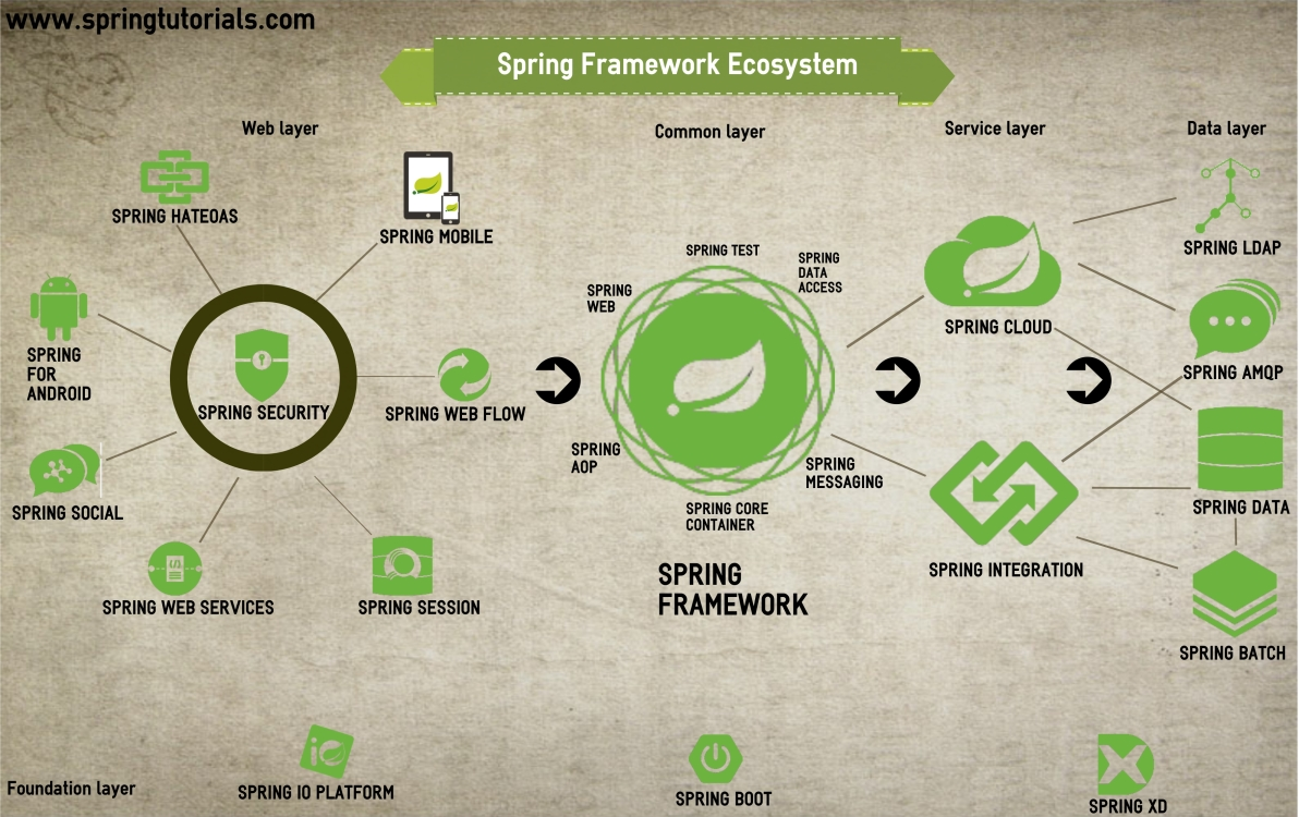 Spring Ecosystem - Spring Projects | Spring Tutorials Blog