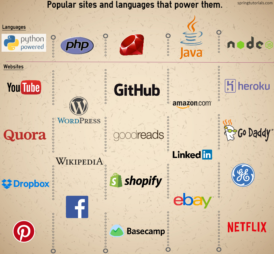 Popular sites and languages that power them