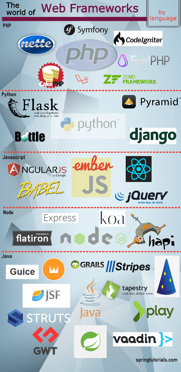 Languages and its web Frameworks