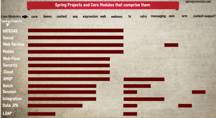 Spring Projects and Modules they depend on